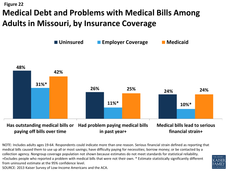 Figure 22: Medical Debt and Problems with Medical Bills Among Adults in Missouri, by Insurance Coverage
