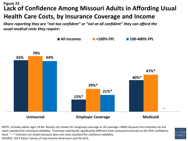 Figure 23: Lack of Confidence Among Missouri Adults in Affording Usual Health Care Costs, by Insurance Coverage and Income