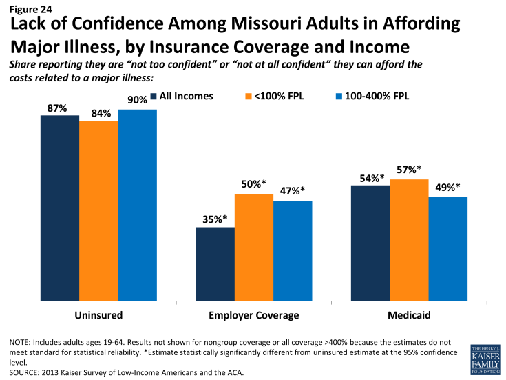 Figure 24 - Lack of Confidence Among Missouri Adults in Affording Major Illness, by Insurance Coverage and Income