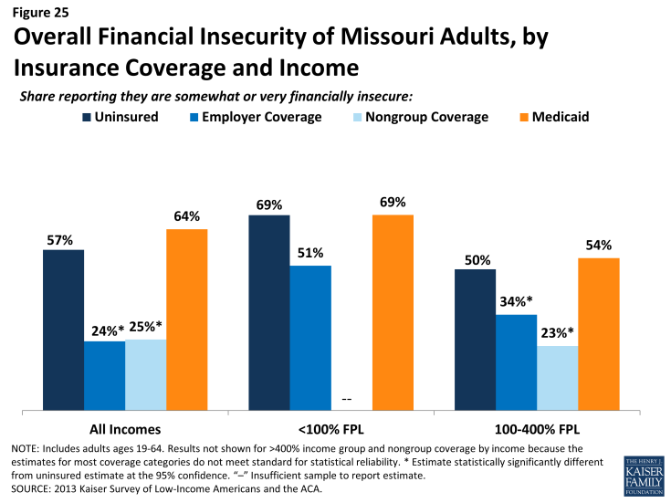 Figure 25 - Overall Financial Insecurity of Missouri Adults, by Insurance Coverage and Income
