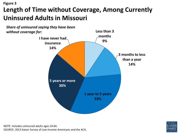 Figure 3: Length of Time without Coverage, Among Currently Uninsured Adults in Missouri