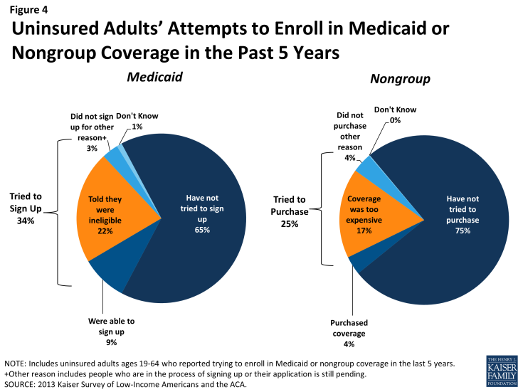 Figure 4: Uninsured Adults' Attempts to Enroll in Medicaid or Nongroup Coverage in the Past 5 Years