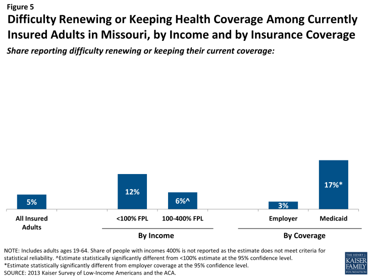Figure 5: Difficulty Renewing or Keeping Health Coverage Among Currently Insured Adults in Missouri, by Income and by Insurance Coverage