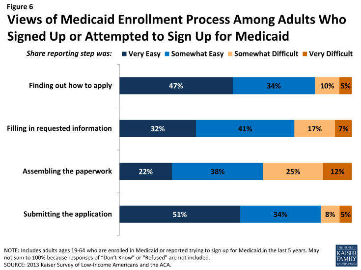 Figure 6: Views of Medicaid Enrollment Process Among Adults Who Signed Up or Attempted to Sign Up for Medicaid