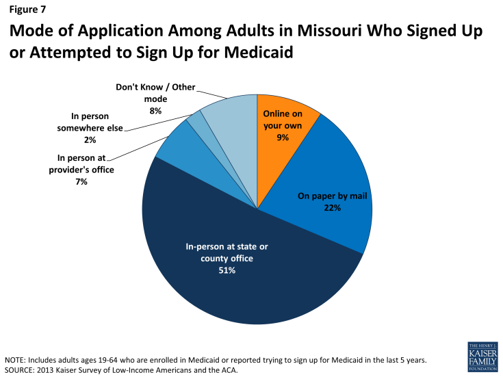 Figure 7: Mode of Application Among Adults in Missouri Who Signed Up or Attempted to Sign Up for Medicaid