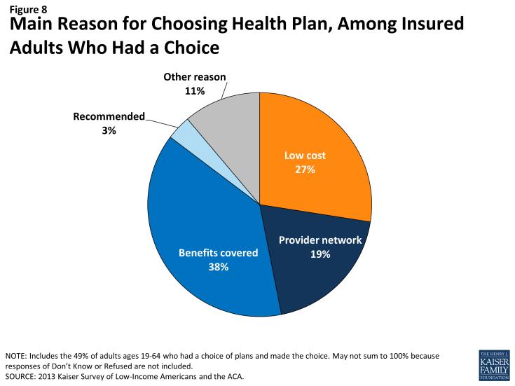 Figure 8: Main Reason for Choosing Health Plan, Among Insured Adults Who Had a Choice