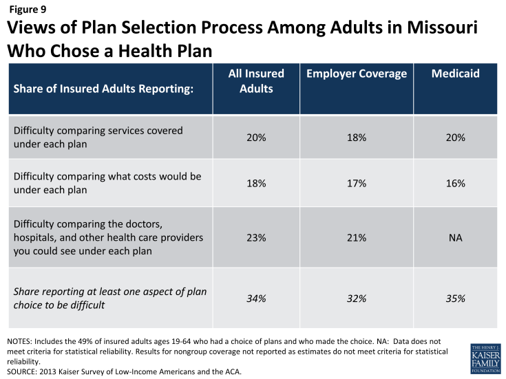 Figure 9: Views of Plan Selection Process Among Adults in Missouri Who Chose a Health Plan