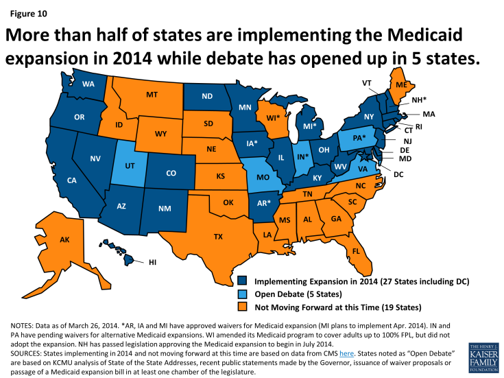 More than half of states are implementing the Medicaid expansion in 2014 while debate has opened up in 5 states