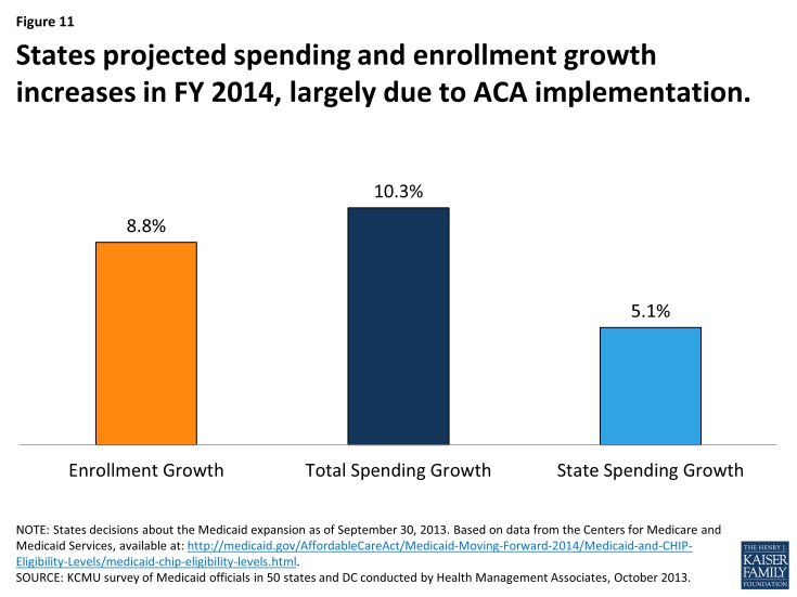 States projected spending and enrollment growth increases in FY 2014, largely due to ACA implementation