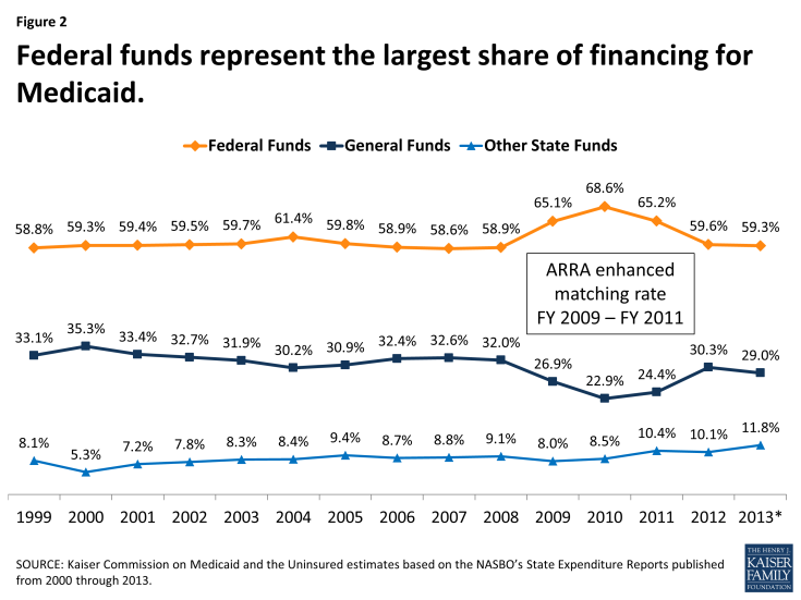 Federal funds represent the largest share of financing for Medicaid
