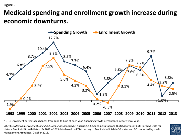 Medicaid spending and enrollment growth increase during economic downturns
