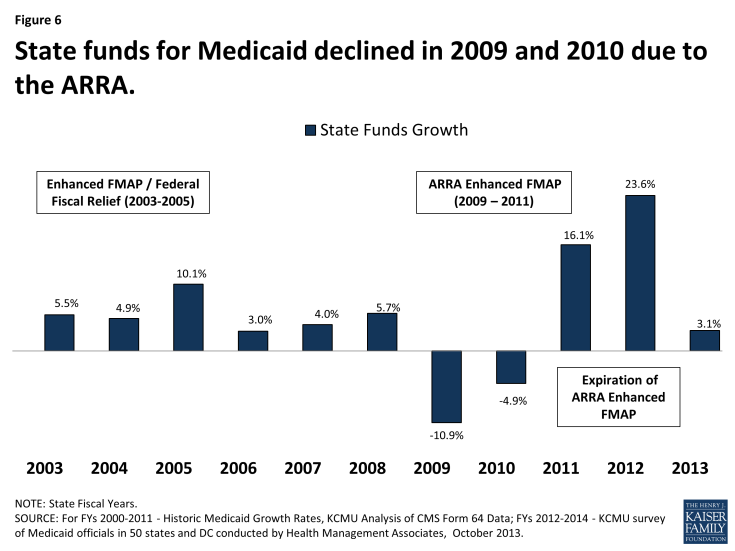 State funds for Medicaid declined in 2009 and 2010 due to the ARRA