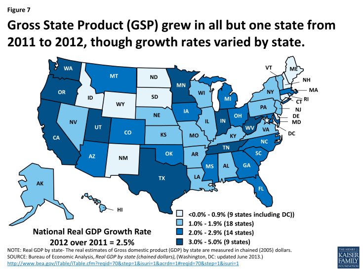 Gross State Product (GSP) grew in all but one state from 2011 to 2012, though growth rates varied by state