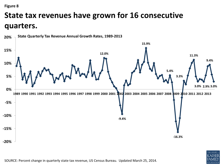 State tax revenues have grown for 16 consecutive quarters