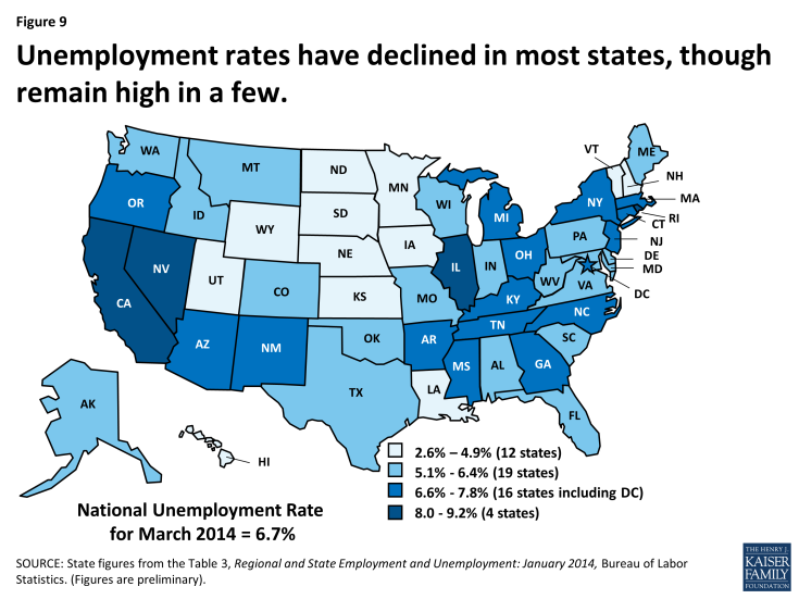 Unemployment rates have declined in most states, though remain high in a few