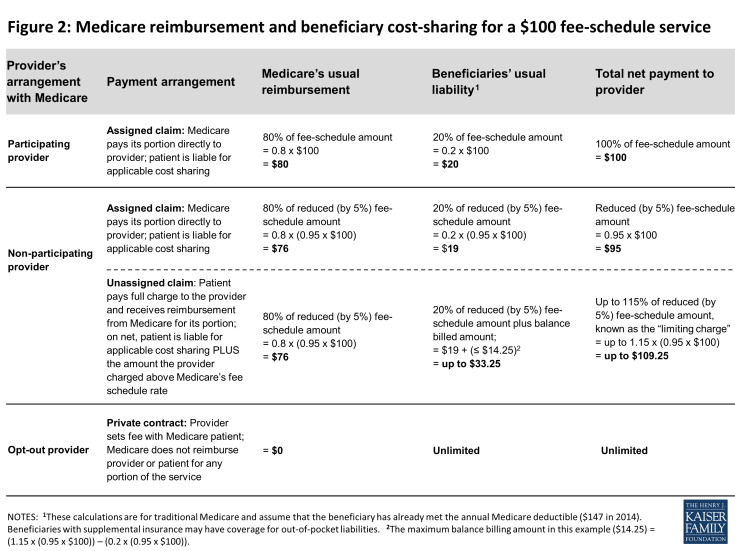 Figure 2: Medicare reimbursement and beneficiary cost-sharing for a $100 fee-schedule service