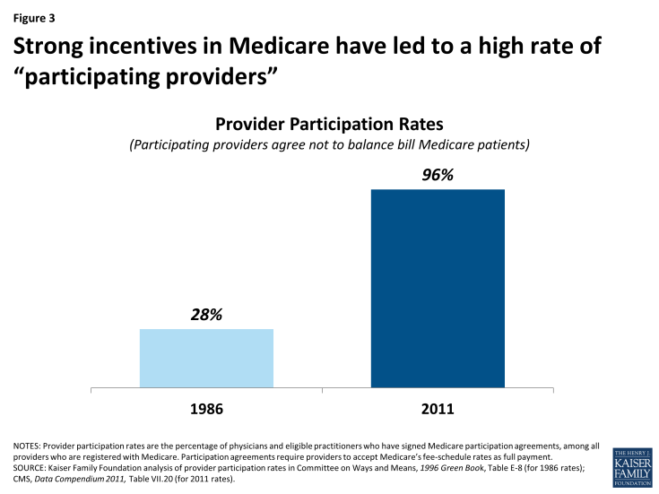 """Figure 3: Strong incentives in Medicare have led to a high rate of """"participating providers"""""""