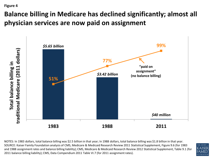 Figure 4: Balance billing in Medicare has declined significantly; almost all physician services are now paid on assignment