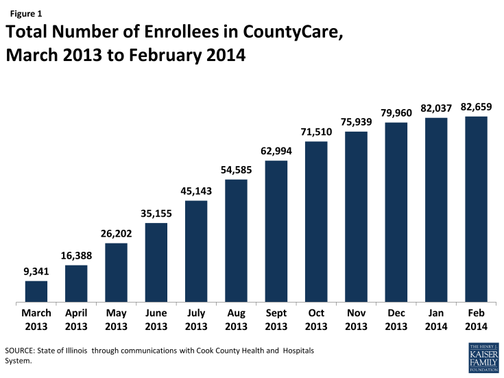 Figure 1: Total Number of Enrollees in CountyCare, March 2013 to February 2014