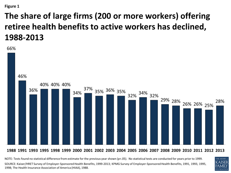 Figure 1: The share of large firms (200 or more workers) offering retiree health benefits to active workers has declined, 1988-2013