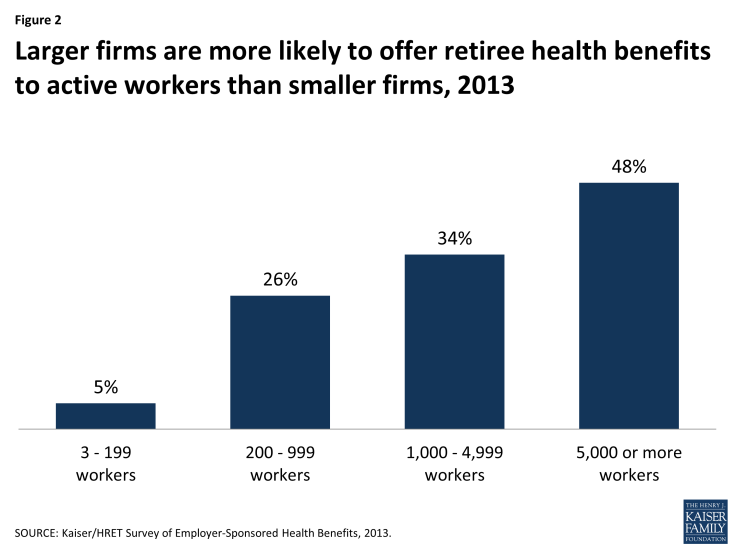 Figure 2: Larger firms are more likely to offer retiree health benefits to active workers than smaller firms, 2013