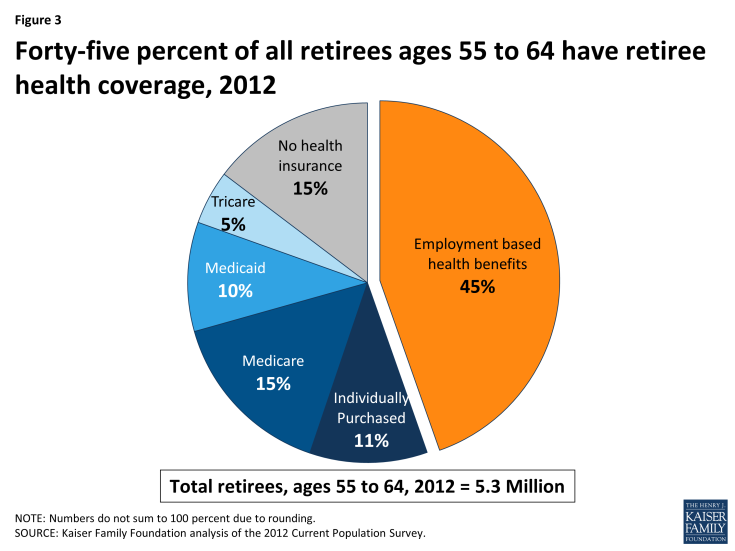 Figure 3: Forty-five percent of all retirees ages 55 to 64 have retiree health coverage, 2012
