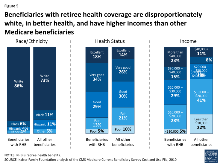 Figure 5: Beneficiaries with retiree health coverage are disproportionately white, in better health, and have higher incomes than other Medicare beneficiaries
