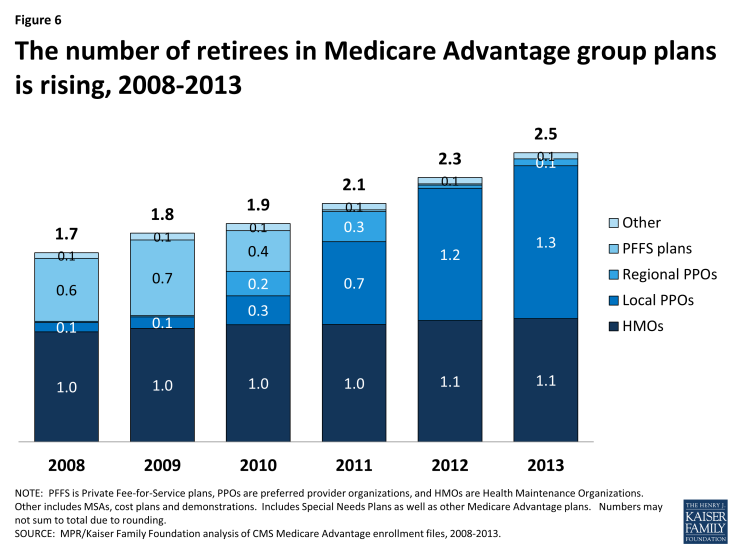 Figure 6: The number of retirees in Medicare Advantage group plans is rising, 2008-2013