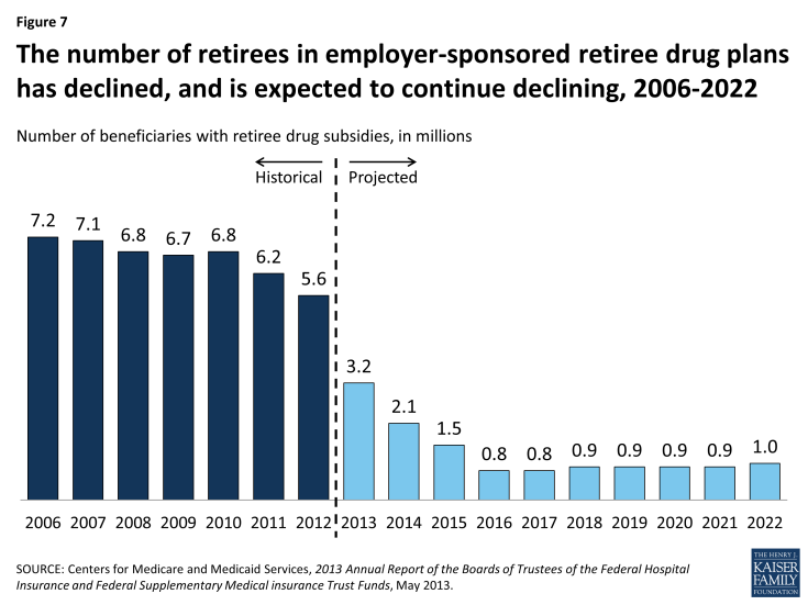 Figure 7: The number of retirees in employer-sponsored retiree drug plans has declined, and is expected to continue declining, 2006-2022