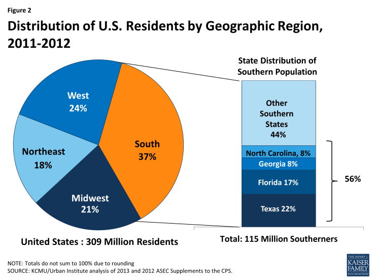 Figure 2: Distribution of U.S. Residents by Geographic Region, 2011-2012