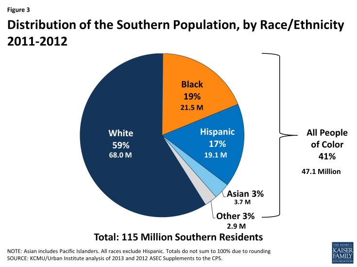 Figure 3: Distribution of the Southern Population, by Race/Ethnicity 2011-2012