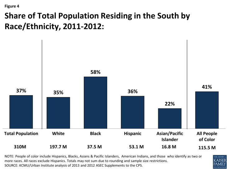 Figure 4: Share of Total Population Residing in the South by Race/Ethnicity, 2011-2012