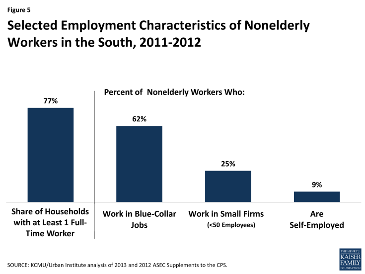 Figure 5: Selected Employment Characteristics of Nonelderly Workers in the South, 2011-2012