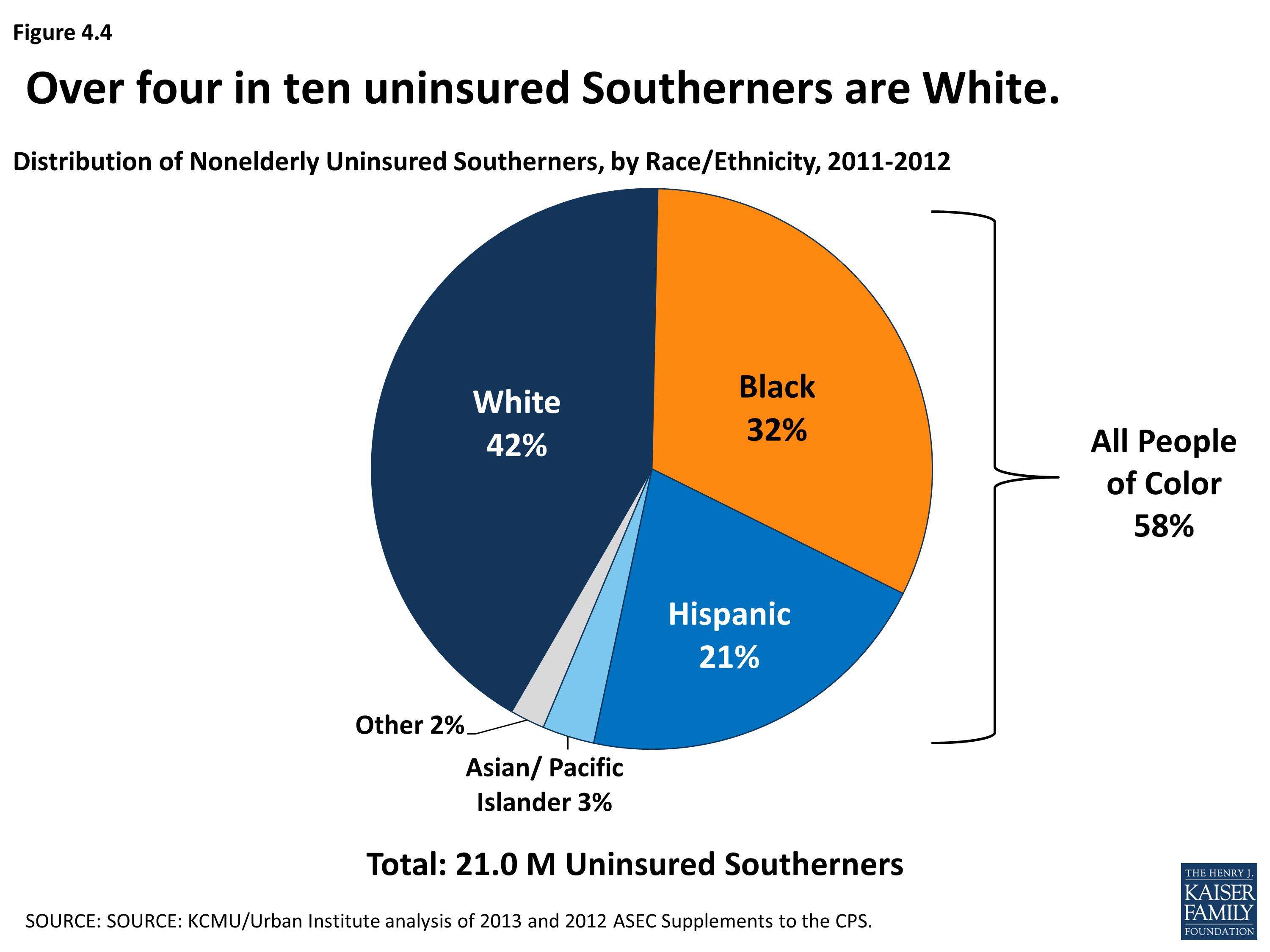 Health Coverage and Care in the South: A Chartbook ...
