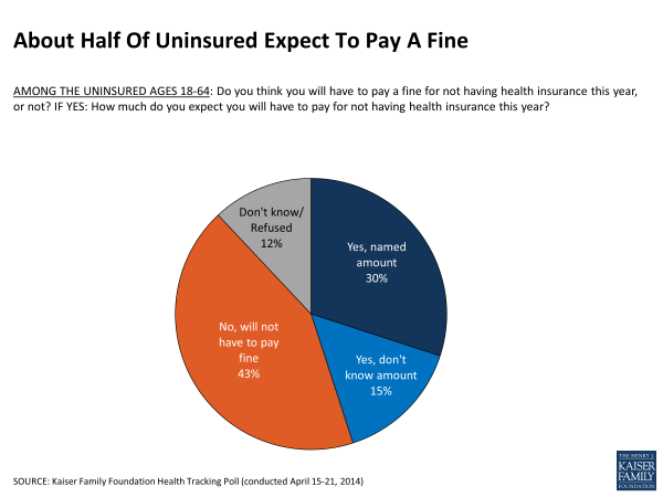 About Half Of Uninsured Expect To Pay A Fine