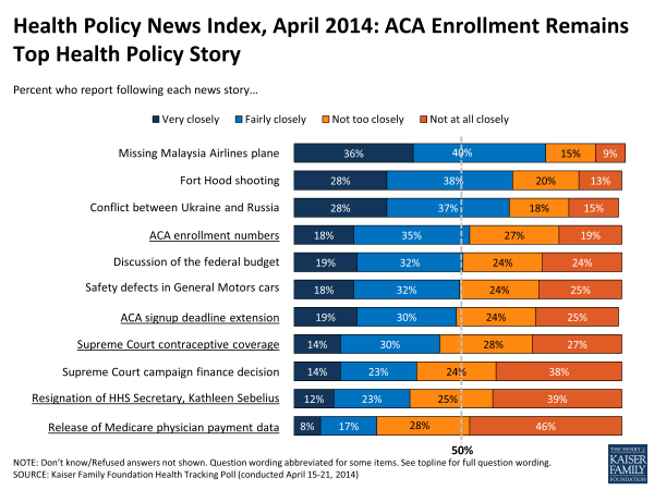 Health-Policy-News-Index-April-2014-POLLING
