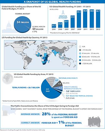 jama_2014march_us-global-funding
