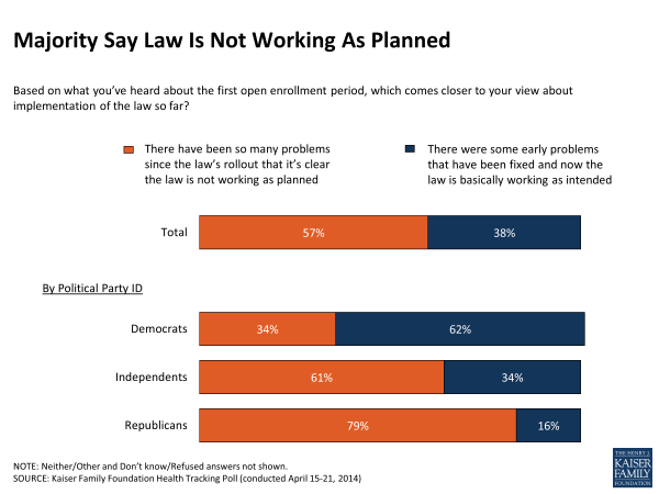 Majority Say Law Is Not Working As Planned