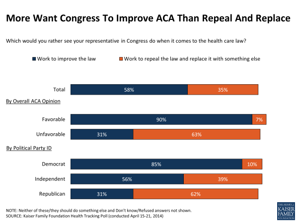 More Want Congress To Improve ACA Than Repeal And Replace