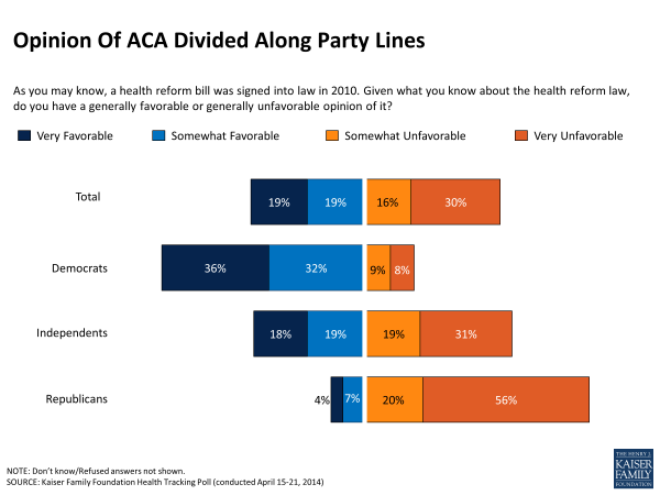 Opinion Of ACA Divided Along Party Lines