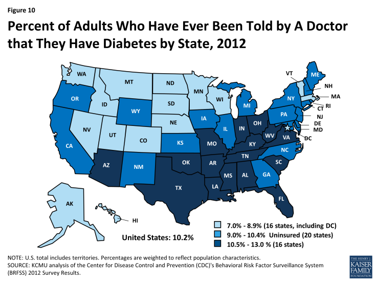 Figure 10: Percent of Adults Who Have Ever Been Told by A Doctor that They Have Diabetes by State, 2012