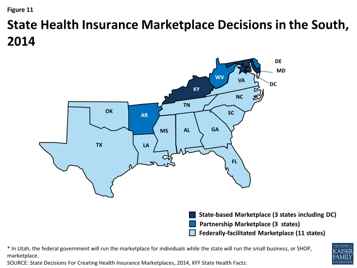 Figure 11: State Health Insurance Marketplace Decisions in the South, 2014