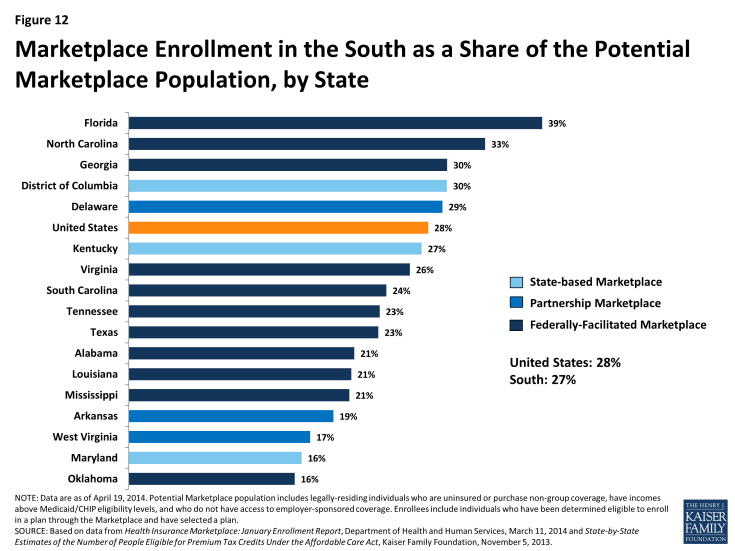 Figure 12: Marketplace Enrollment in the South as a Share of the Potential Marketplace Population, by State, as of March 1, 2014
