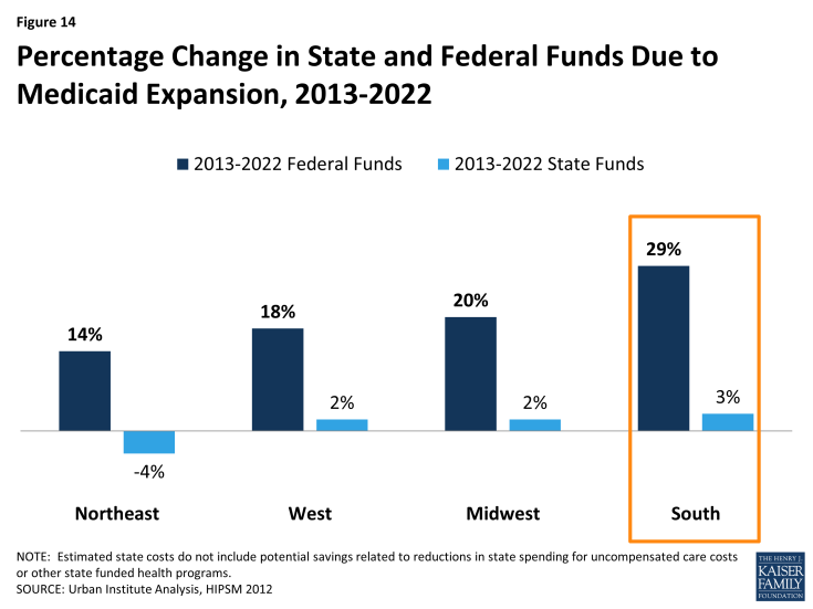 Figure 14: Percentage Change in State and Federal Funds Due to Medicaid Expansion, 2013-2022