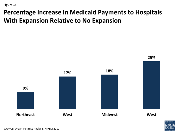 Figure 15: Percentage Increase in Medicaid Payments to Hospitals With Expansion Relative to No Expansion