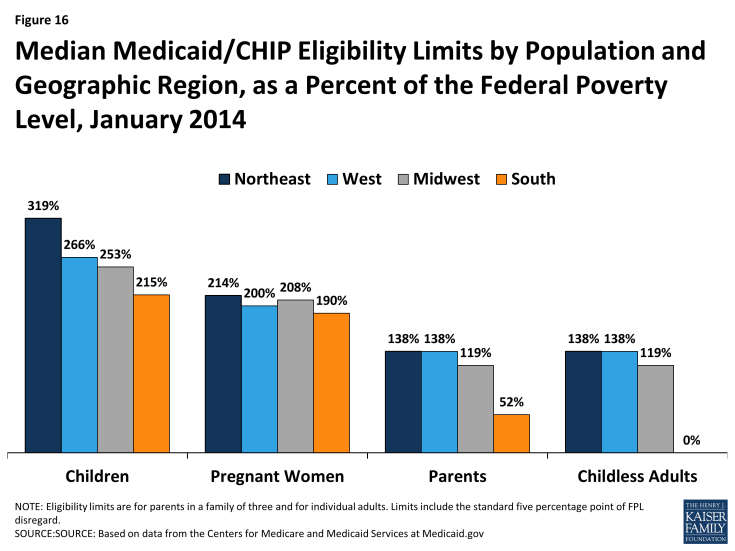 Figure 16: Median Medicaid/CHIP Eligibility Limits by Population and Geographic Region, as a Percent of the Federal Poverty Level, January 2014