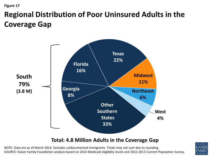 Figure 17: Regional Distribution of Poor Uninsured Adults in the Coverage Gap