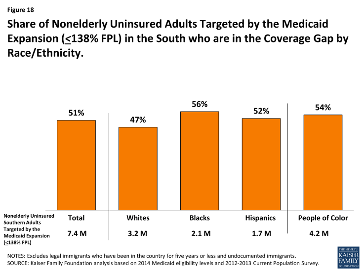 Figure 18: Share of Nonelderly Uninsured Adults Targeted by the Medicaid Expansion (<138% FPL) in the South who are in the Coverage Gap by Race/Ethnicity