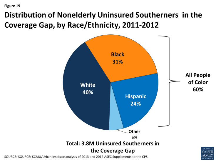 Figure 19: Distribution of Nonelderly Uninsured Southerners in the Coverage Gap, by Race/Ethnicity, 2011-2012
