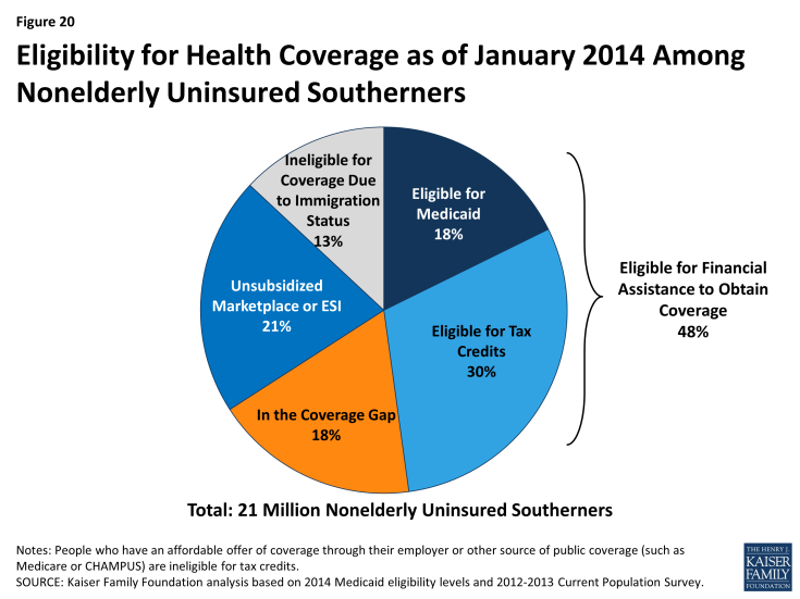 Figure 20: Eligibility for Health Coverage as of January 2014 Among Nonelderly Uninsured Southerners